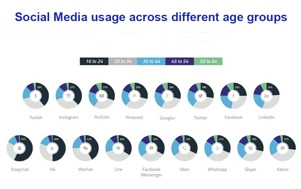 social media by age group