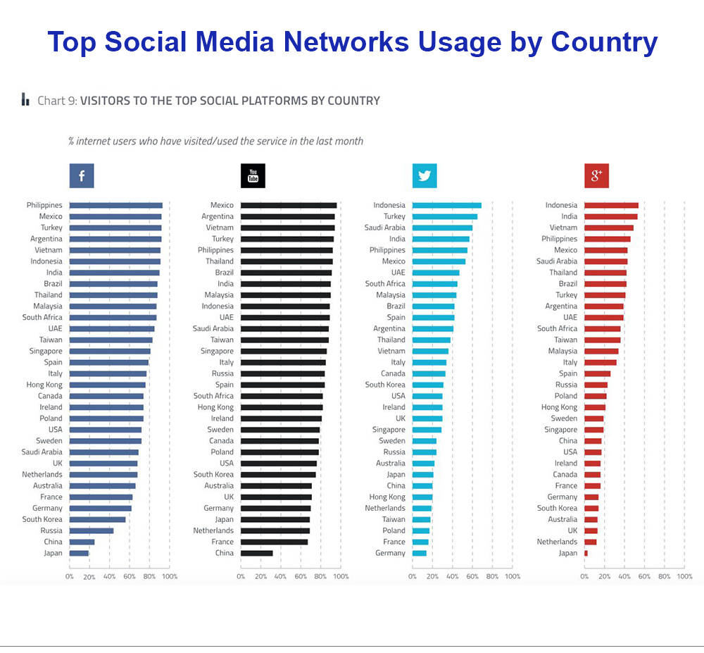 social media usage by country
